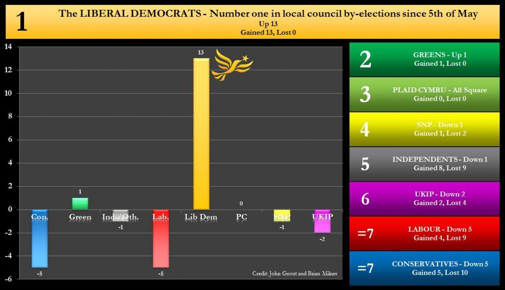 By-election net changes graph - 16/09/2016 - The Liberal Democrats Number 1 in local council by-elections since 5th May 2016. Net Up 13, Gained 13, lost 0.