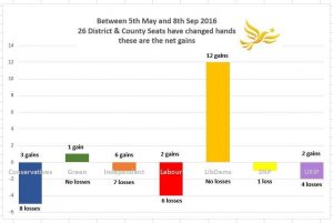 Council Seat Gains since May 2016 - 09/09/2016 - shows the Liberal Democrats with 12 Gains and no Losses.