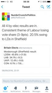 All 4 by-elec results are in. consistent theme of Labour losing vote share (3-9pts). 20.5% swing to LDs in Sheffield.