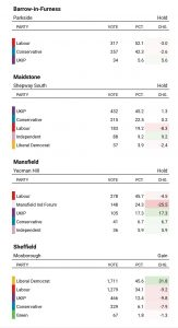 Britain Elecs graphic showing By-Election results from 08/09/2016