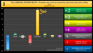 By-election net changes graph - 06/10/2016 - The Liberal Democrats Number 1 in local council by-elections since 6th May 2016. Net Up 19 Gained 19, lost 0.