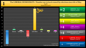 By-election net changes graph - 13/10/2016 - The Liberal Democrats Number 1 in local council by-elections since 6th May 2016. Net Up 20 Gained 20, lost 0.