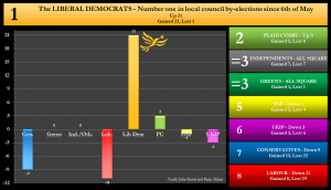 By-election net changes graph - 01/12/2016 - The Liberal Democrats Number 1 in local council by-elections since 6th May 2016. Net Up 21 Gained 22, lost 1.
