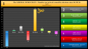By-election net changes graph - 17/02/2017 - The Liberal Democrats Number 1 in local council by-elections since 6th May 2016. Net Up 28 Gained 31, lost 3.