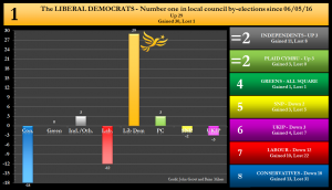 By-election net changes graph - 09/02/2017 - The Liberal Democrats Number 1 in local council by-elections since 6th May 2016. Net Up 29 Gained 30, lost 1.