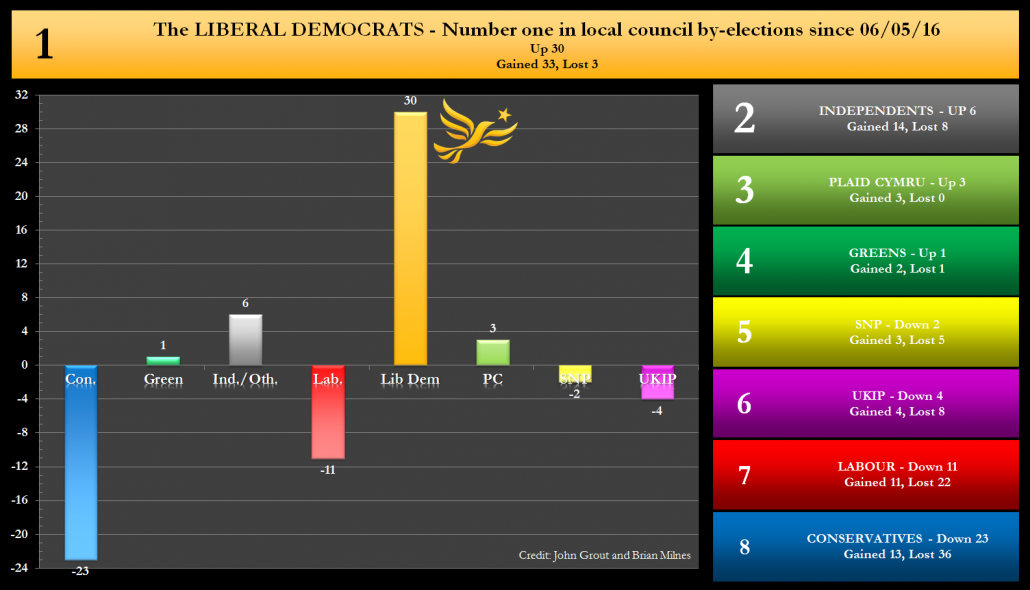 By-election net changes graph - 23/02/2017 - The Liberal Democrats Number 1 in local council by-elections since 6th May 2016. Net Up 30 Gained 33, lost 3.