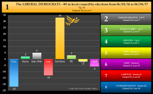 By-election net changes graph - 13/04/2017 - The Liberal Democrats Number 1 in local council by-elections since 6th May 2016. Net Up 33 Gained 36, lost 3.